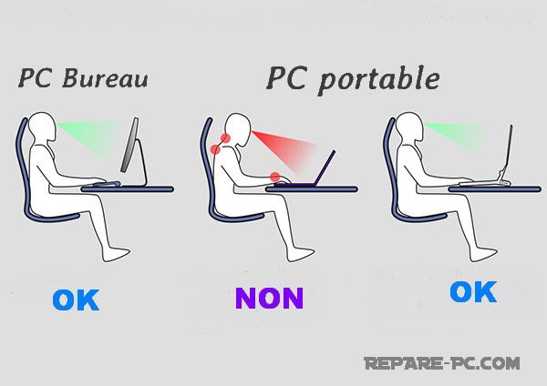 bonne position ordinateur